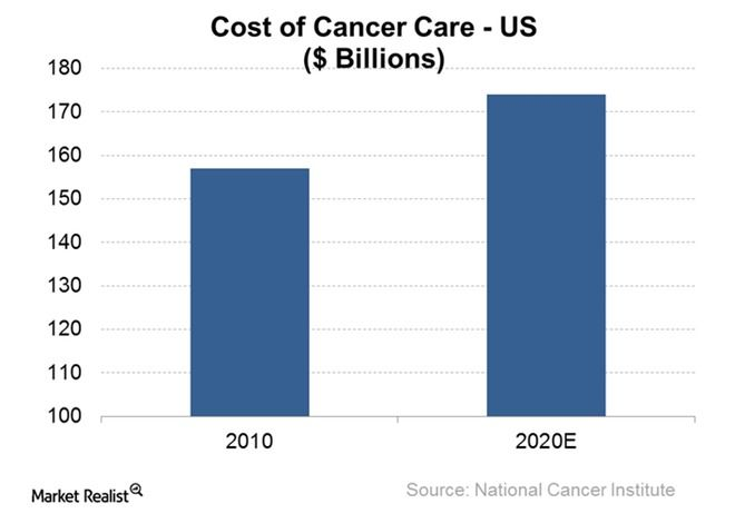Considering IBM's Goals in Bringing Watson to the Cancer Fight