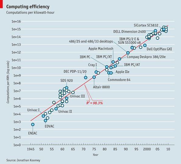 Computing-efficency