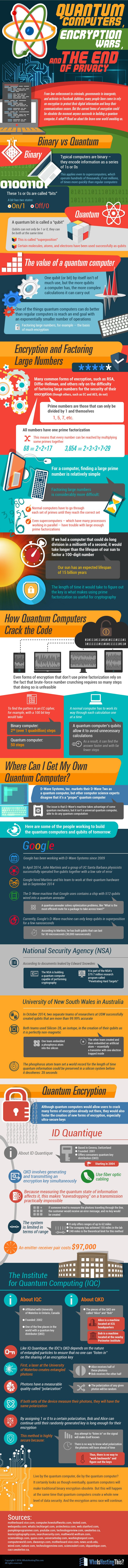 Quantum Computers and the End of Privacy
