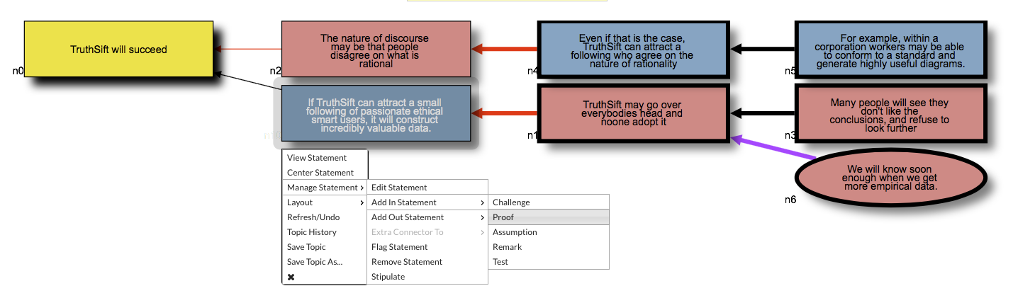 "An example topic. The topic statement n0 is currently refuted, because its only proof is refuted. The statement menu is shown open in position to add a proof to this proof. The topic statement is gold, pro statements are blue, con statements are red. Proof connectors are black, challenges red, remarks purple, assumptions (not shown)  blue. Statements show the title, to see the body select ""View Statement"" or hover mouse."